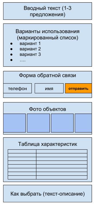 SEO-продвижение сайта на несколько регионов