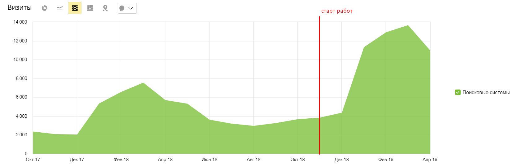 SEO-продвижение сайта по продаже семян